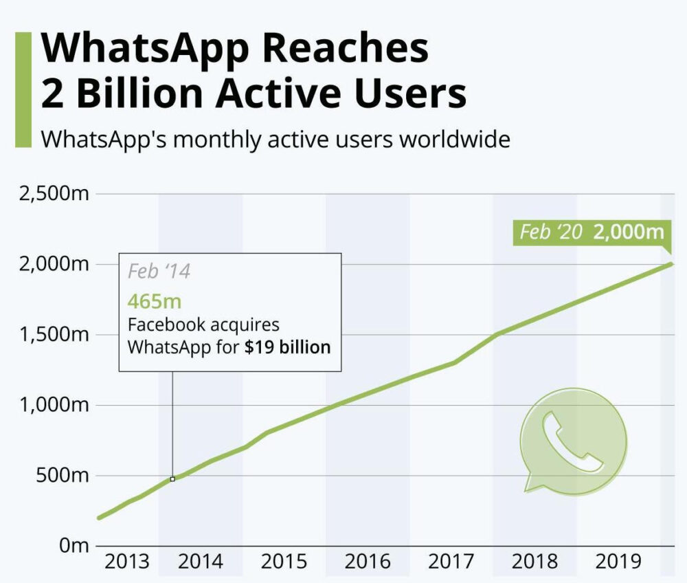 WhatsApp reaching 2 billion users