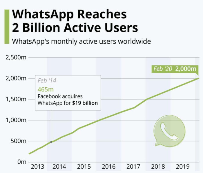 Statistics of WhatsApp reaching 2 billion active users