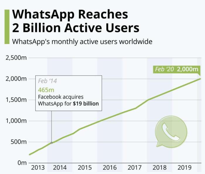 Statistics of WhatsApp reaching 2 billion active users