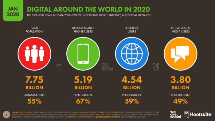 Statistics for how mobile, internet and social media is used around the world in January 2020