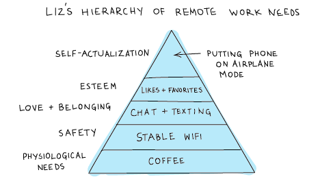 Liz's hierarchy of remote work needs as pyramide